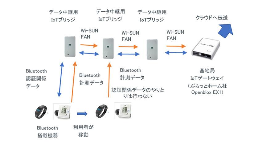 京大とローム、Wi-SUN FAN搭載IoTゲートウェイを用いBluetooth搭載機器から移動しても広範囲に情報収集できるシステムを開発