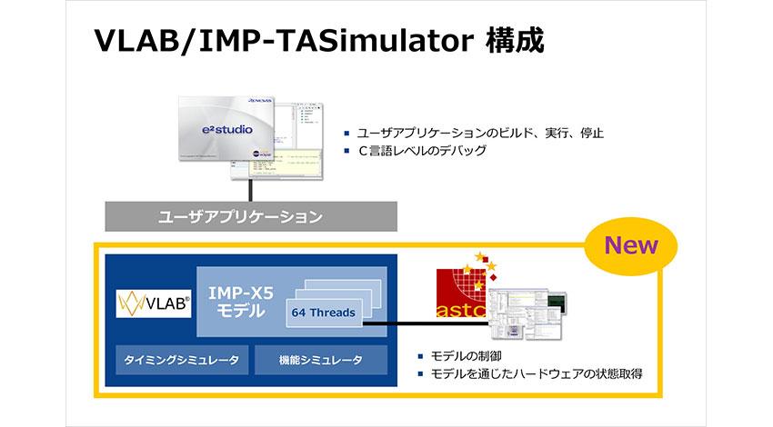 ルネサスとASTC、自動運転の組み込みソフトウェアをPCのみで開発できる仮想環境「VLAB/IMP-TASimulator」を共同開発