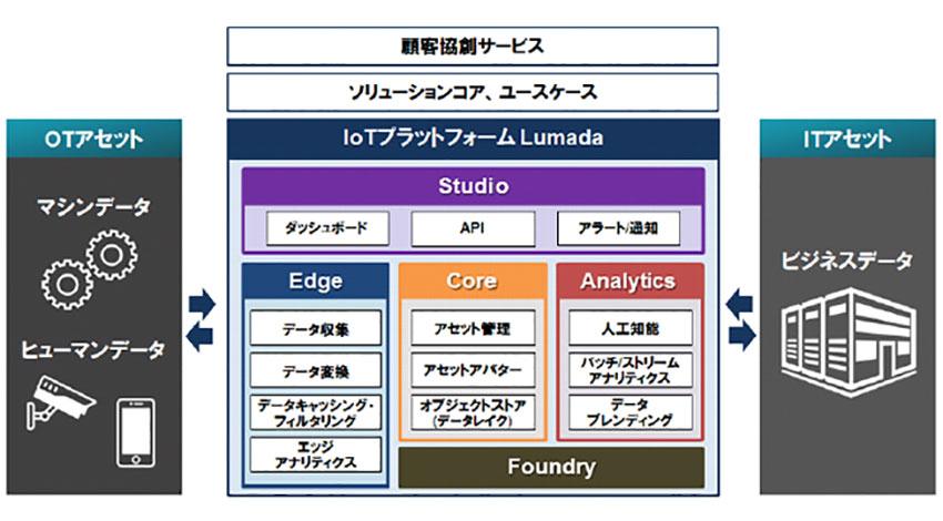 日立、IoTプラットフォームLumada 2.0/Jサービススタックを国内向けに提供開始