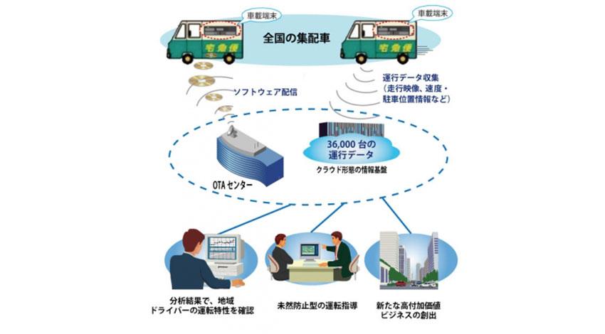 ヤマト運輸、IoT活用ですべての集配車に車載端末を導入