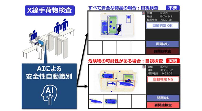 日立、AIの活用でX線手荷物検査の安全性を自動識別する技術を開発