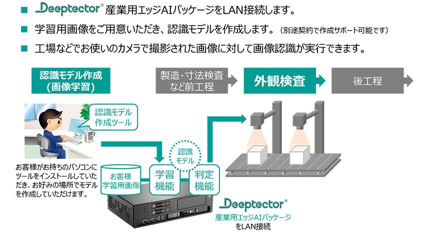 NTTコムウェア、ヒューレット・パッカードと協業しDeep Learningソリューション「Deeptector」《産業用エッジAIパッケージ》を販売開始
