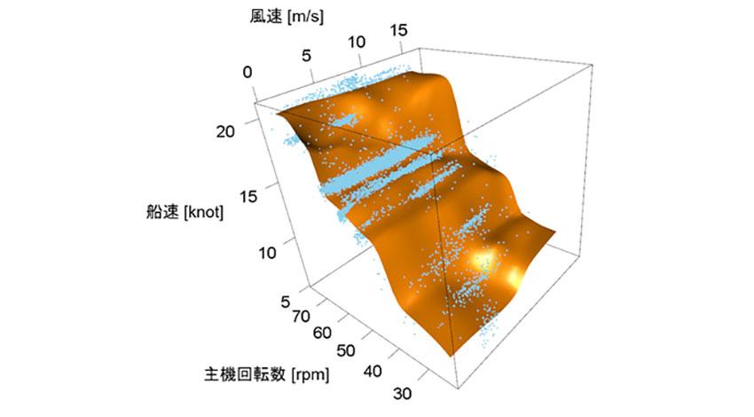 富士通研、AIを活用し船舶の速度や燃料消費量を推定、商船三井・宇部興産海運と共同で検証