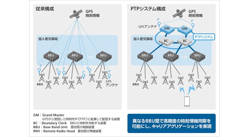 ソフトバンク、基地局間の時刻情報の同期を可能にするPTPシステムをモバイルネットワークへ導入