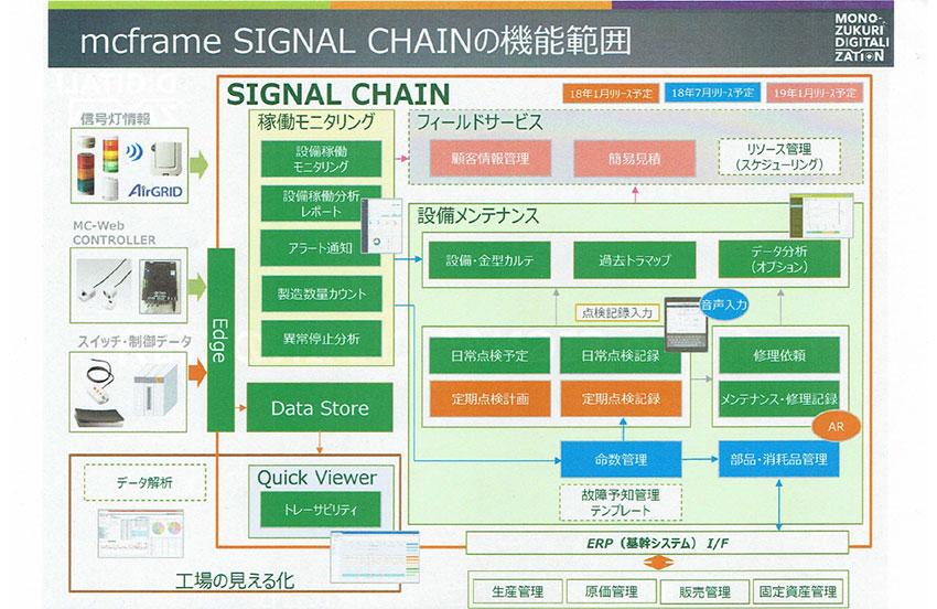 B-EN-G、簡単IoTで製造設備の稼働モニタリングと設備メンテナンスを支援する「mc frame SIGNAL CHAIN」にIoTプラットフォーム機能を追加
