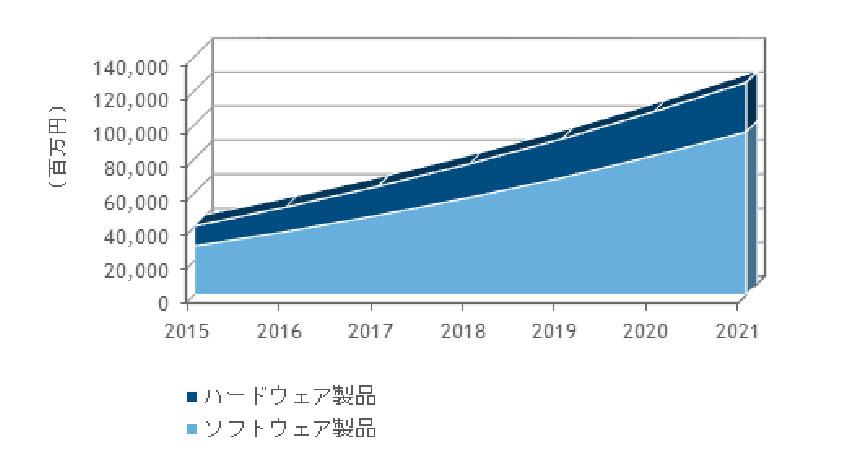 IDC、2016年~2021年の国内IoTセキュリティ製品市場は年間平均19.3%で成長と予測