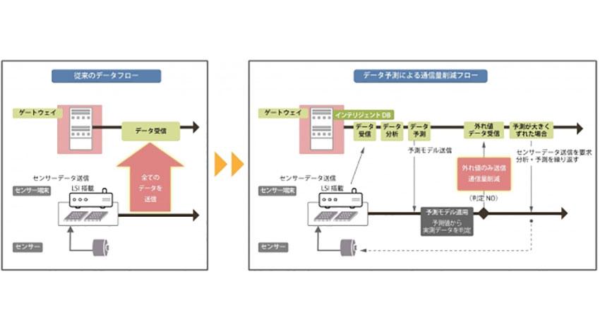 ソルティスター、エッジのデータ予測によって低消費電力IoTを促進するインテリジェントデータベースを開発
