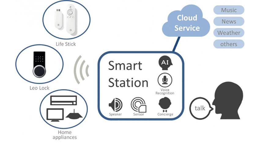 レオパレス21、AIスピーカー搭載スマートステーション端末を新築全戸に標準装備