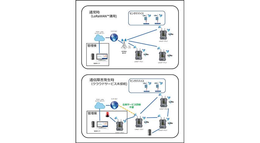 エイビット、通信インフラなしで自律的通信可能な無線ネットワークを開発