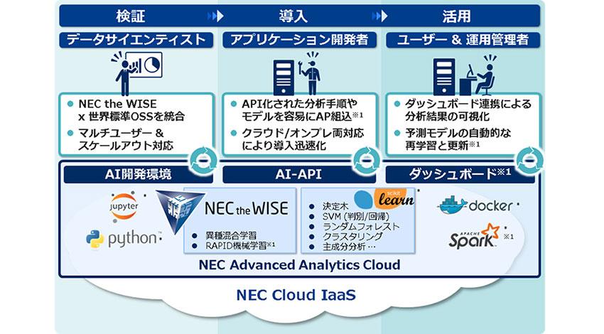NEC、AIの検証から導入・活用までをトータルで支援するプラットフォーム「NEC Advanced Analytics Cloud with 異種混合学習」を販売開始