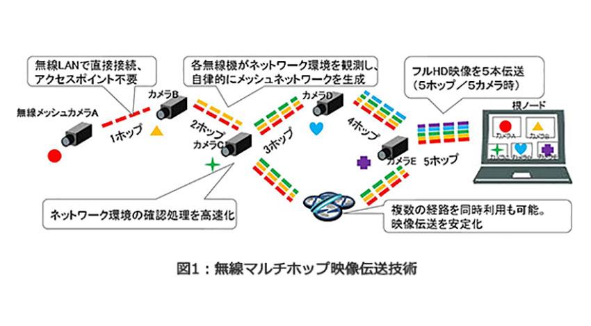 東芝、複数の監視カメラのフルHD映像を伝送可能な「無線マルチホップ映像伝送技術」を開発