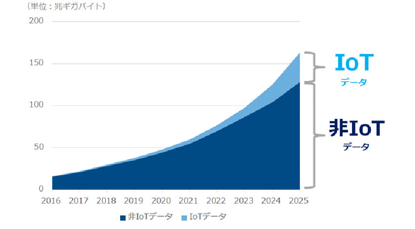 IDC、2025年の世界のデジタルデータ生成量は2016年比で約10倍に増加と予想