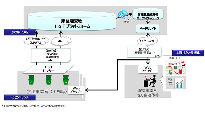 NTT西日本、LPWAを活用した産業廃棄物の収集効率化に向け実証実験を開始