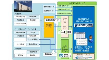 TOKAIコミュニケーションズなど4社、設備管理IoTプラットフォームの実証実験を開始