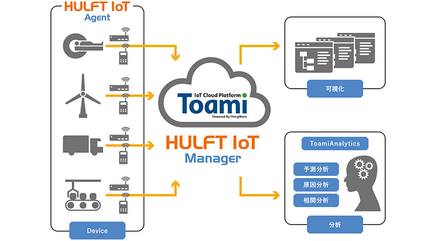 NSWとセゾン情報システムズ、セキュアなデータ転送を可能にするIoTサービス「Toami File Agent Powered By HULFT IoT」を提供開始