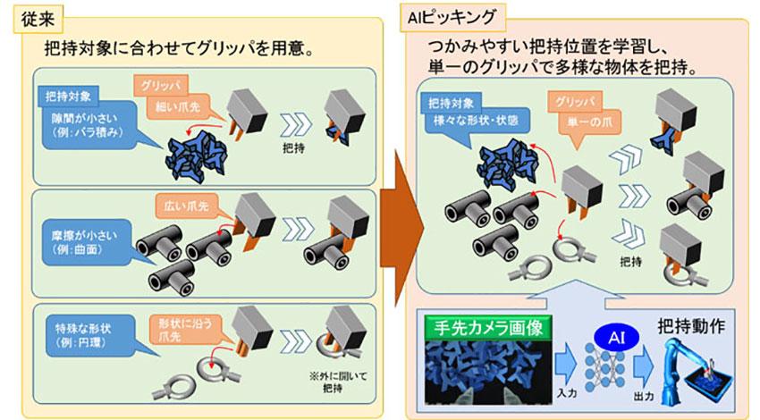 安川電機、ロボットによる対象物の多様なつかみ方を実現するAIピッキング機能を開発