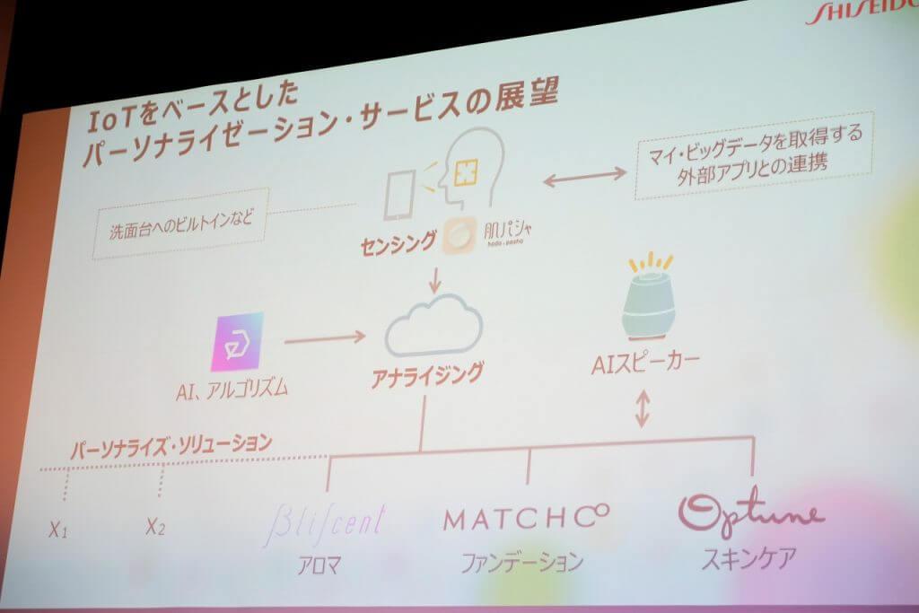 資生堂、IoTスキンケアシステム「Optune(オプチューン)」を開発