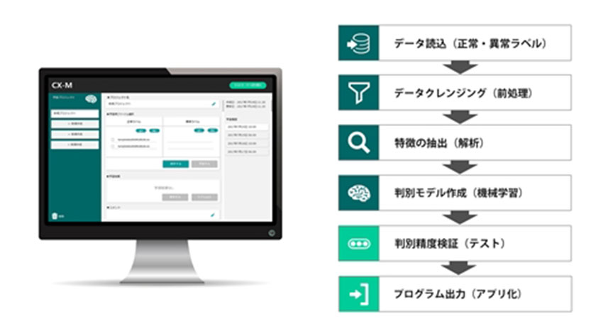 東京エレクトロン デバイス、時系列データから装置の異常判別プログラムを自動生成するIoT向けマシン「CX-M」を開発