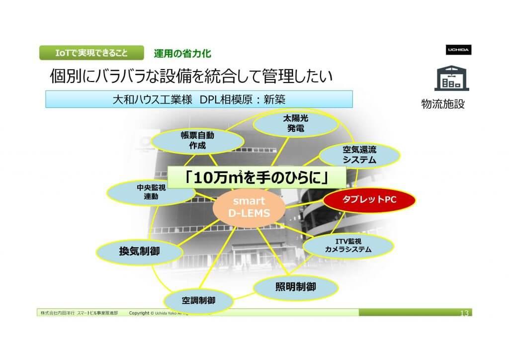 建築設備をITネットワークにつないで働く場所をインテジェンスに -内田洋行 スマートビル事業部 インタビュー