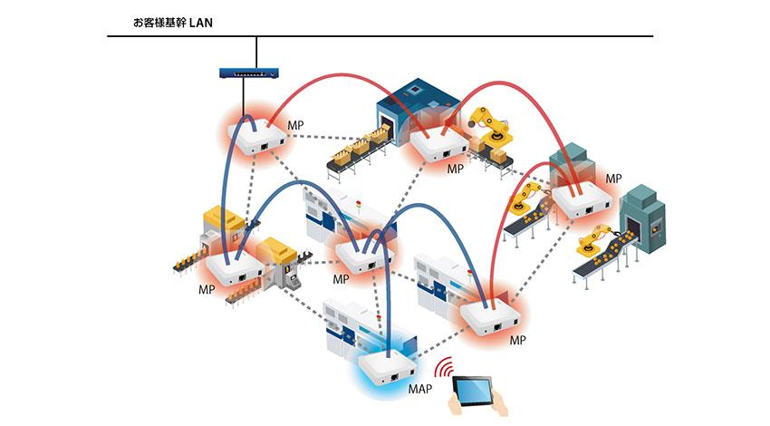 簡単・低コストを実現、メッシュネットワークシステム 「BR-400AN」を発表、サイレックス・テクノロジー