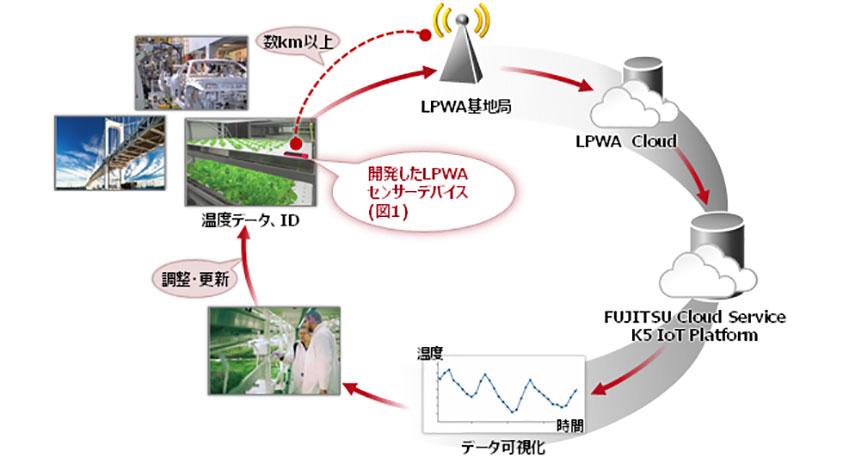 富士通研、Sigfox対応・電池交換の要らないセンサーデバイスを開発