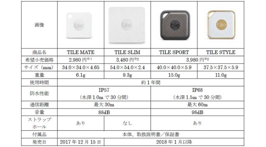 落とし物トラッカー「Tile」シリーズ、日本国内で販売開始