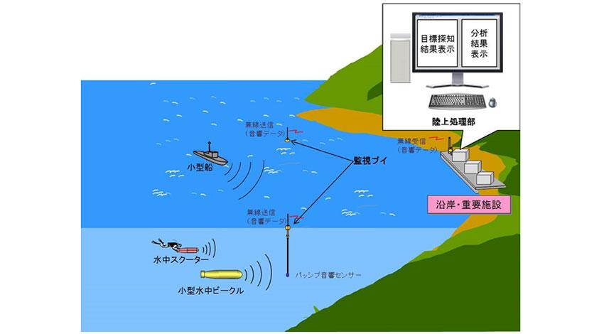 OKI、IoTの音響センシング技術による「水中音響沿岸監視システム」を開発、評価キットを提供開始