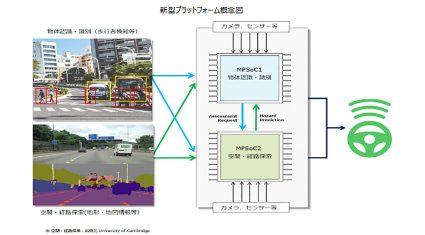 OKI、アヴネットとAI搭載の自動運転技術開発向けプラットフォームを共同開発