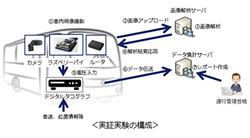 KDDI、顔認識で「バス」の危険運転を防ぐ、IoTを活用した「危険運転予防システム」の実証実験を実施