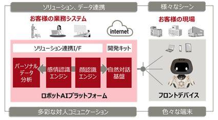 富士通、自然な対人コミュニケーションを実現する「ロボットAIプラットフォーム」の提供を開始