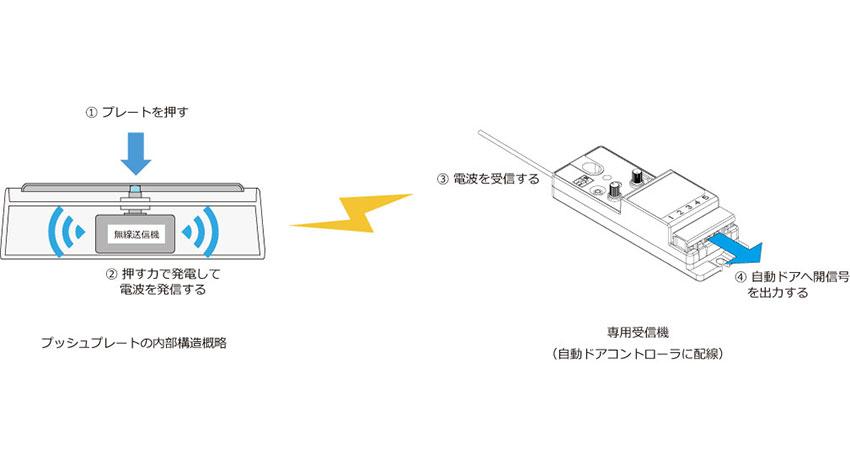 オプテックス、「押す力を利用して自ら発電する」自動ドア開閉用スイッチを開発