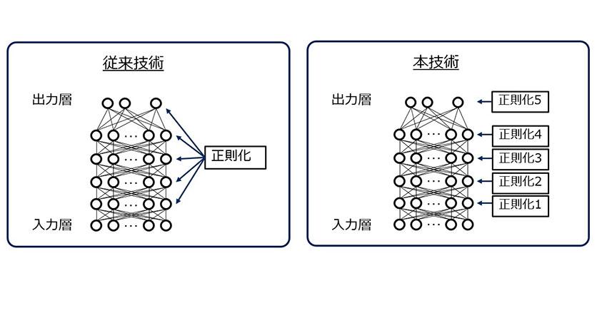 NEC、認識精度を向上させるディープラーニングの自動最適化技術を開発