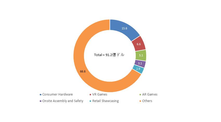 IDC、世界のAR/VR関連市場は年率98.8%で成長と予測