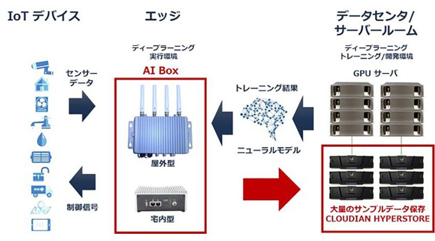 クラウディアン、NVIDIA GPU搭載、エッジでAI処理を実行するマルチ機能デバイス「AI Box」を開発