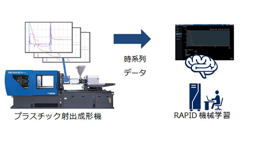 住友重機械とNEC、産業機械の故障予兆にAIを活用