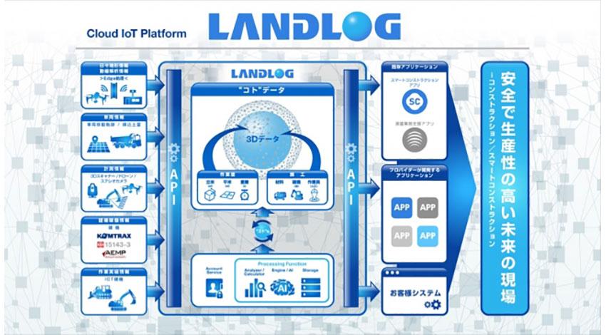 建設現場の生産性を向上するIoTプラットフォーム「LANDLOG」、アプリ開発のAPI第一弾が提供開始