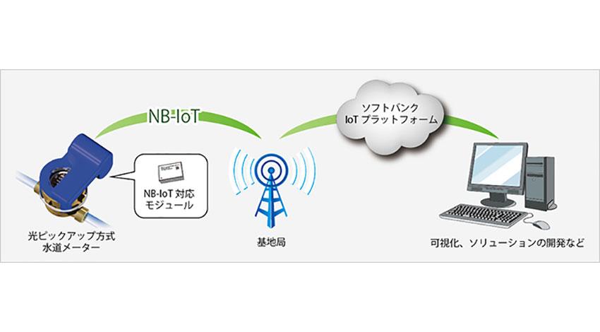 ソフトバンク、NB-IoTを利用した水道メーター向け無線自動検針の実証実験を開始