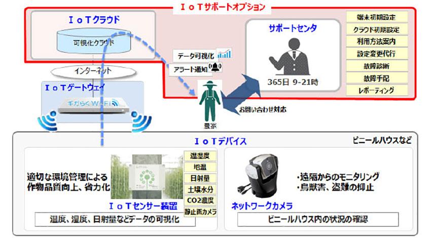 NTT東日本、IoTの導入から運用までをパッケージで提供、第1弾として農業向けを来年1月18日よりスタート