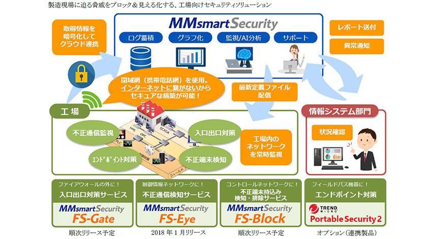 安川情報システム、工場向けIoTセキュリティソリューション「MMsmartSecurity」シリーズを発売