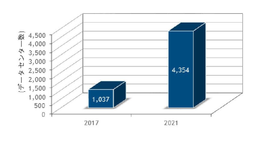 IDC、2021年末の国内IoT向けエッジマイクロデータセンター数は4,354か所に増加と予測