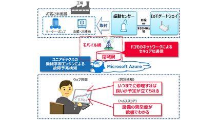ユニアデックスとNTTドコモ、製造業向け故障予兆検知ソリューションのトライアル版を提供開始