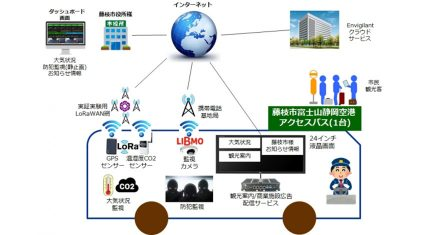 LPWAを活用する藤枝市の公共テーマ型実証実験事業を開始、TOKAIコミュニケーションズ