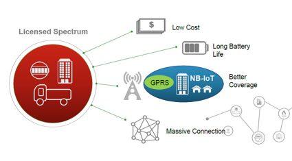 シリコンデバイス、NB-IoTモジュール、Quectel Wireless Solutions製品の販売を開始