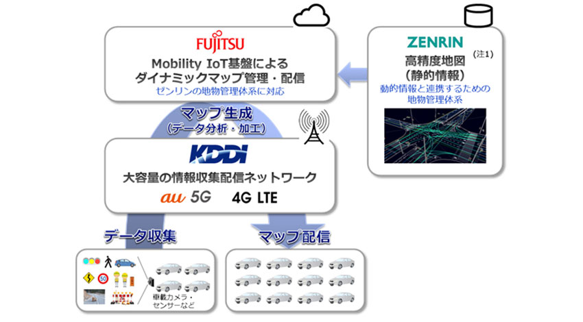 KDDI・ゼンリン・富士通、 自動運転向け「ダイナミックマップ」の実証実験を開始