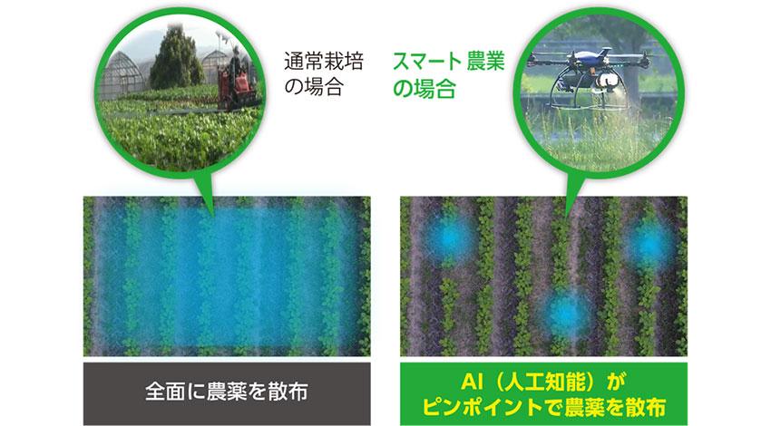 農薬量を1/10以下に削減、オプティムがAI・IoT・ドローンを活用したピンポイント農薬散布