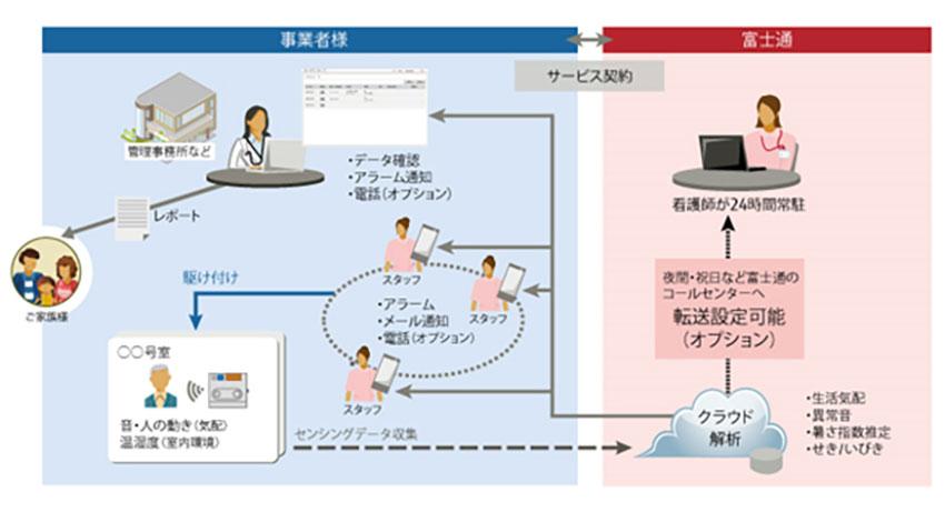 IoTで介護スタッフの業務効率化、富士通が遠隔見守りサービスを拡充