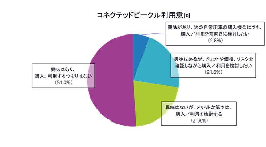 つながるクルマ、「興味がある」「メリット次第では検討する」国内の個人ユーザーは約5割