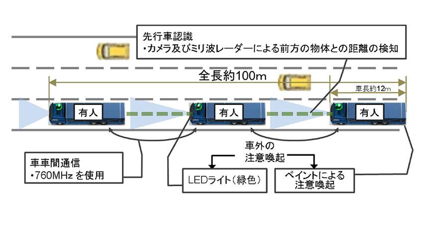 高速道路におけるトラックの後続有人隊列走行実験がスタート、経産省・国交省