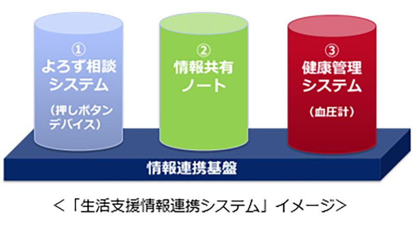 KDDI・京セラグループら、長野県小谷村でSigfoxを活用した「生活支援情報連携システム」の実証実験