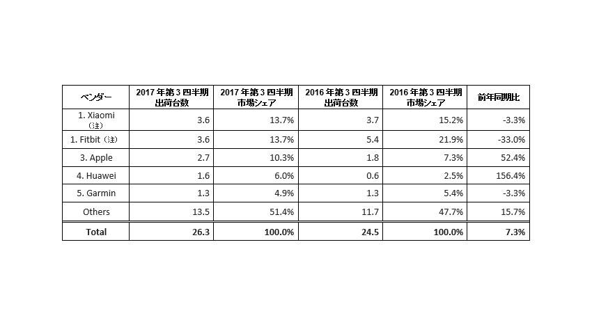 世界のウェアラブル市場はApple Watchなどスマートタイプへシフト、IDC Japan